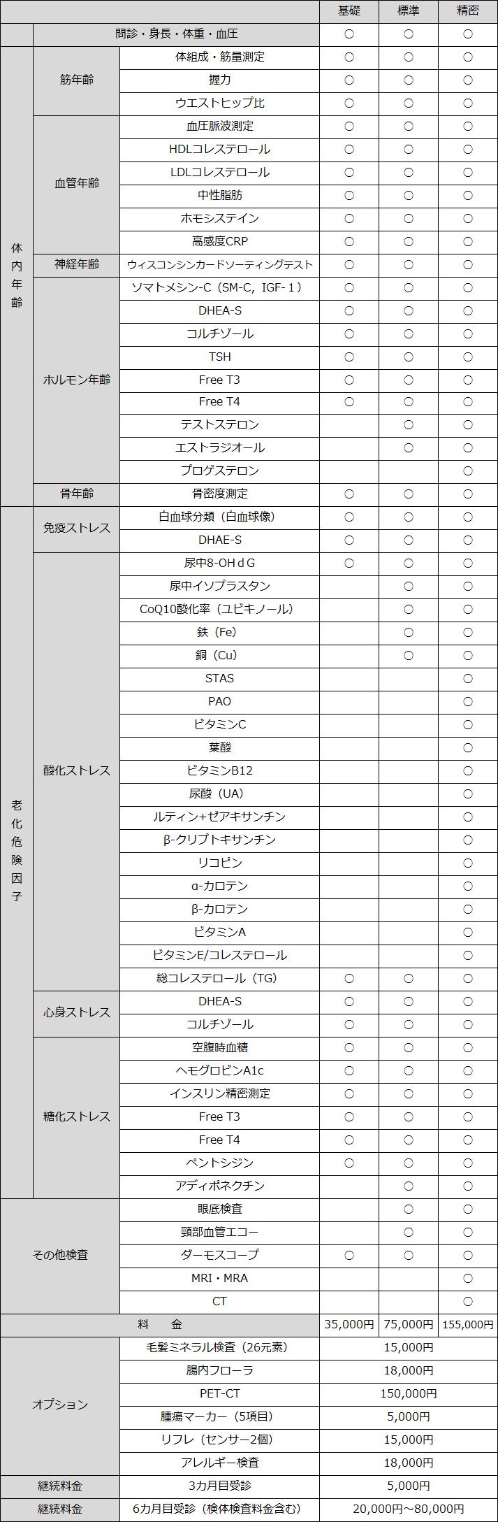 コース・検査・料金表の画像