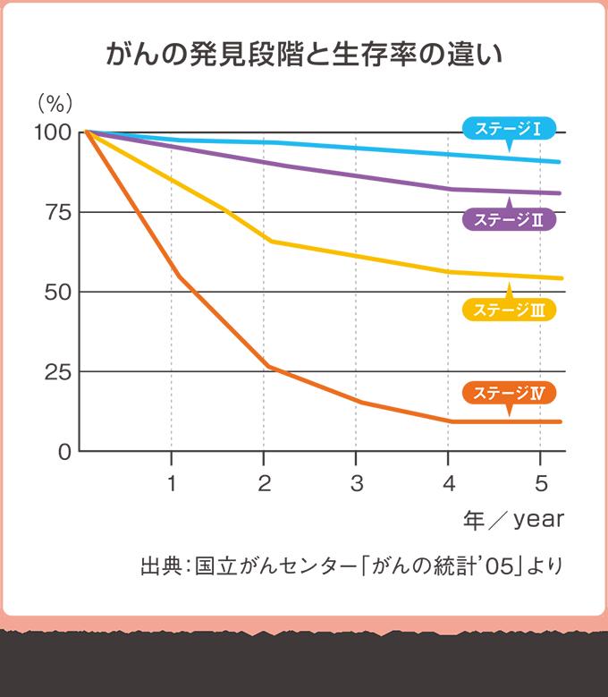 がんの発見段階と生存率の画像