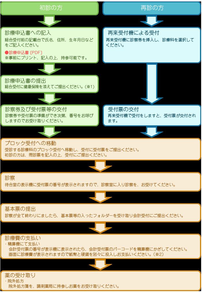 初心・再診の流れについての説明画像