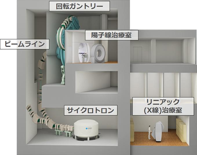 陽子線治療施設のイラスト画像